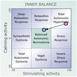 autonomic balance diagram Pre/Post